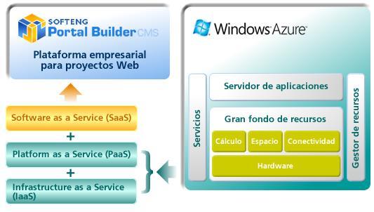 Microsoft Azure y softeng Portal Builder CMS