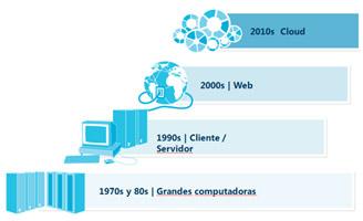 cloud_datos.jpg