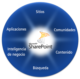 CapacidadesSharepoint.png