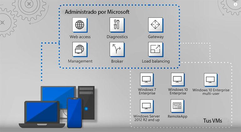 La solución para trabajar de manera remota con seguridad: Windows Virtual Desktop