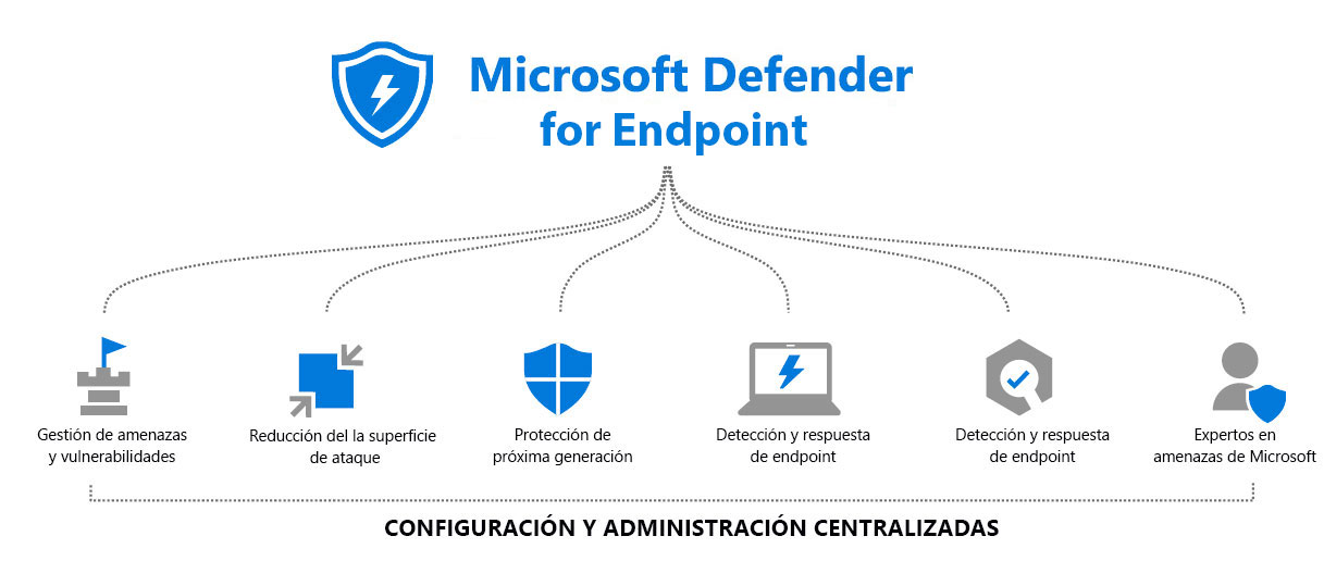 Microsoft Defender for Endpoint