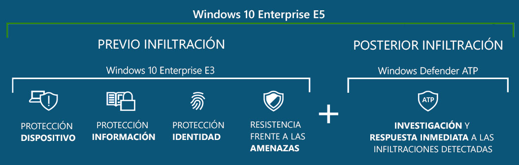 Protección contra amenazas de seguridad avanzadas con Windows Enterprise E5