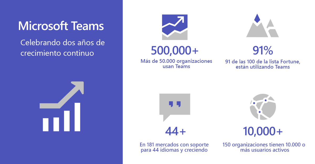 Discover all the innovations of Microsoft Teams, the