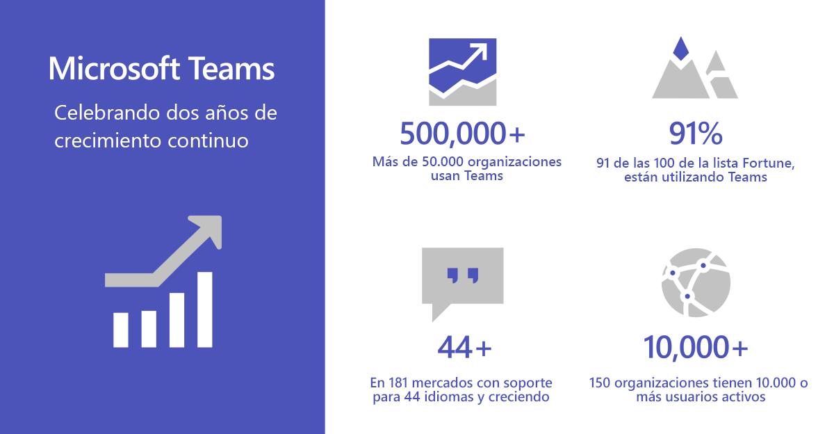 Impulsa la colaboración de tu equipo con Microsoft Teams
