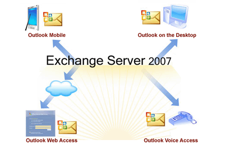exchangeserver2007png