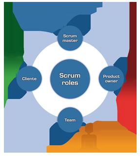 Proceso Y Roles De Scrum