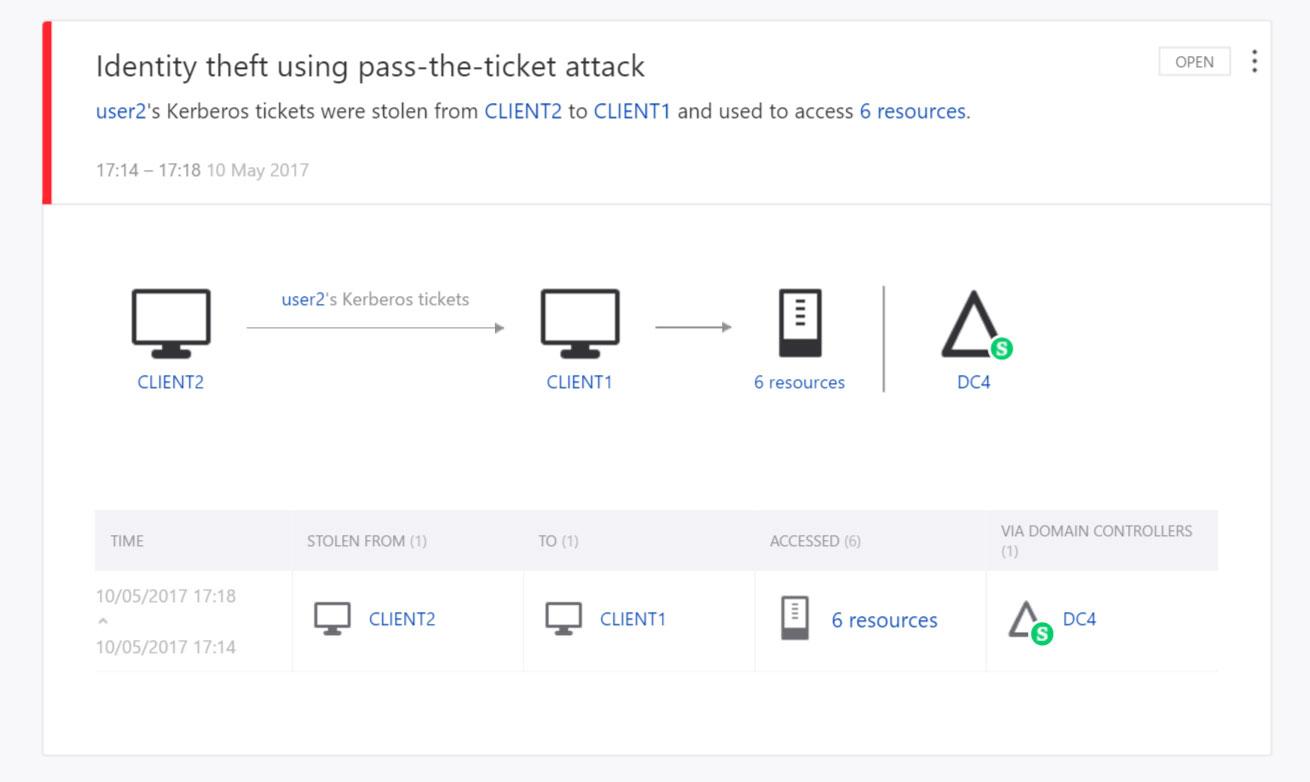 Detección y protección contra amenazas avanzadas de Azure