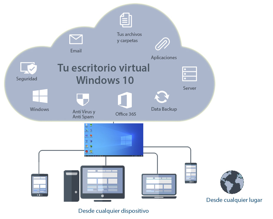 Especialistas en Windows Virtual Desktop para teletrabajar de manera segura