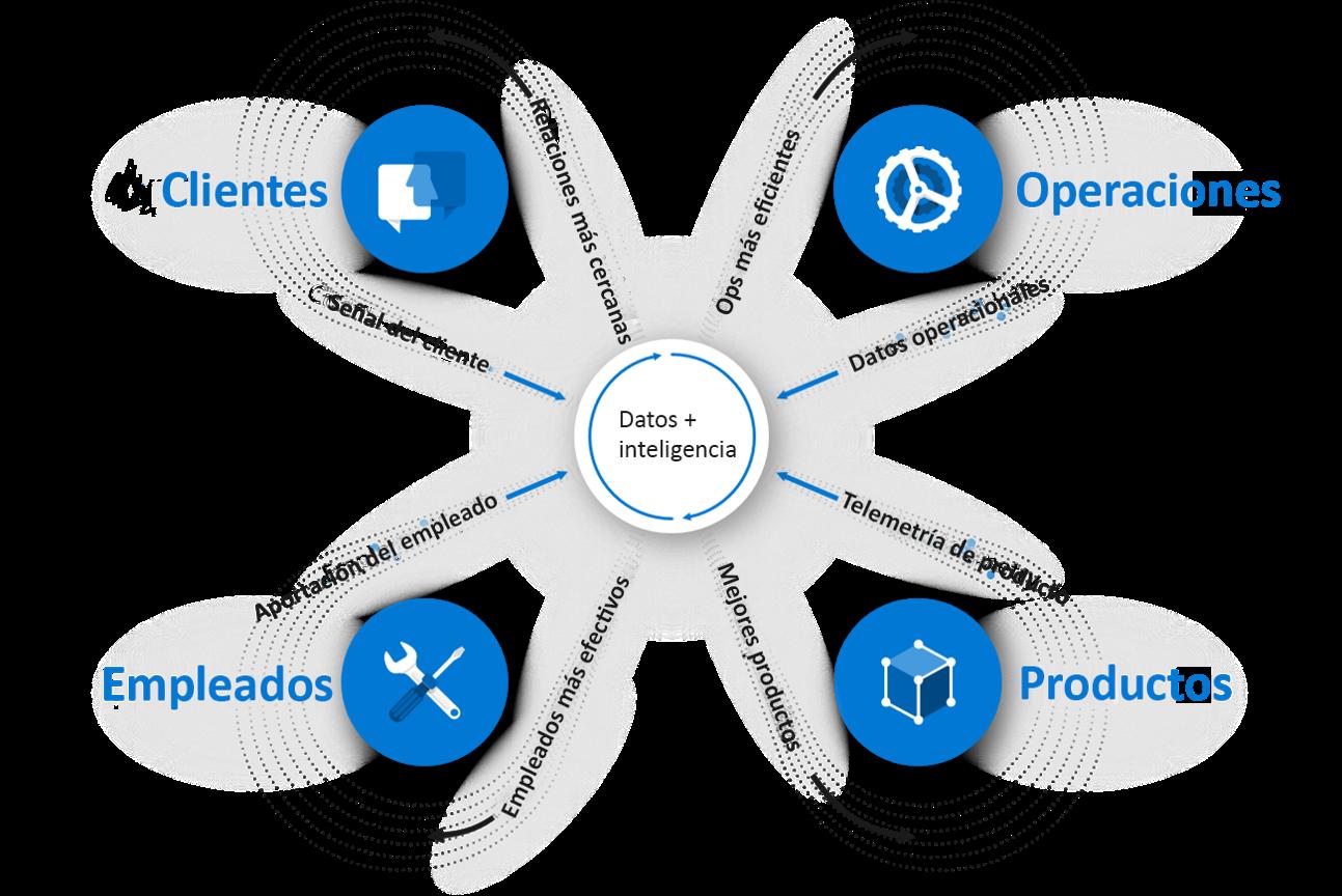 """Resumen de nuestro evento: """"Cómo acelerar la transformación digital de tu empresa"""" con Microsoft 365 y Azure"""