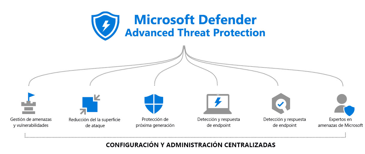 Microsoft Defender Advanced Threat Protection (ATP)