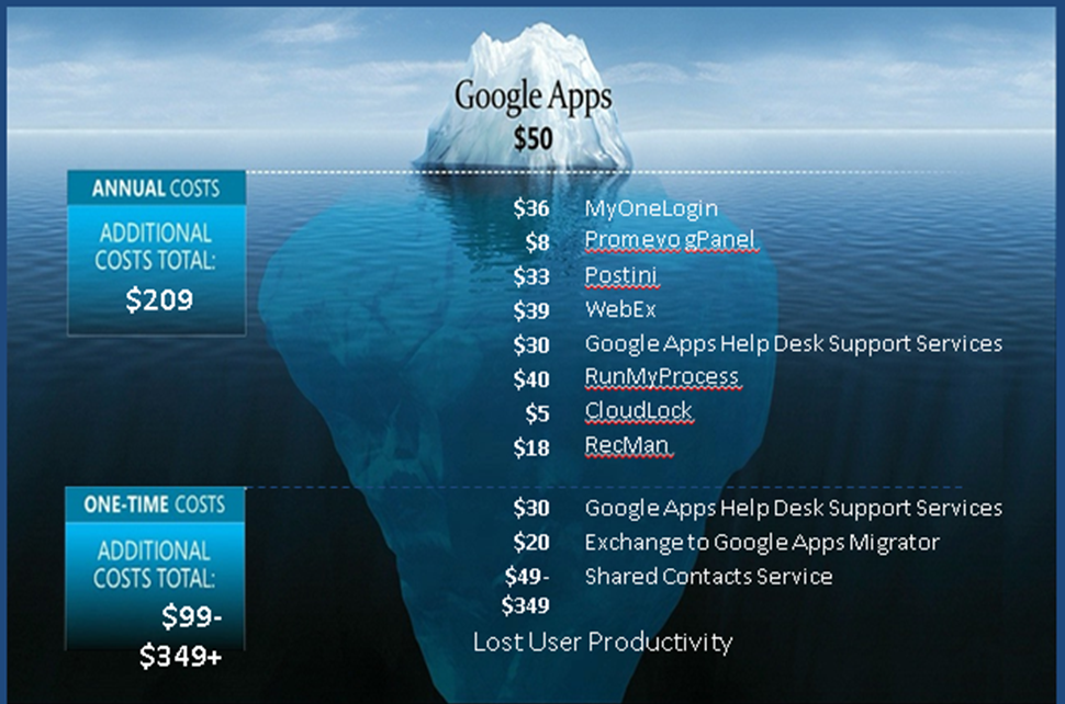 Comparando Microsoft Office 365 con Google Apps